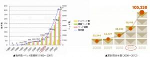 ★2 物件数推移グラフ