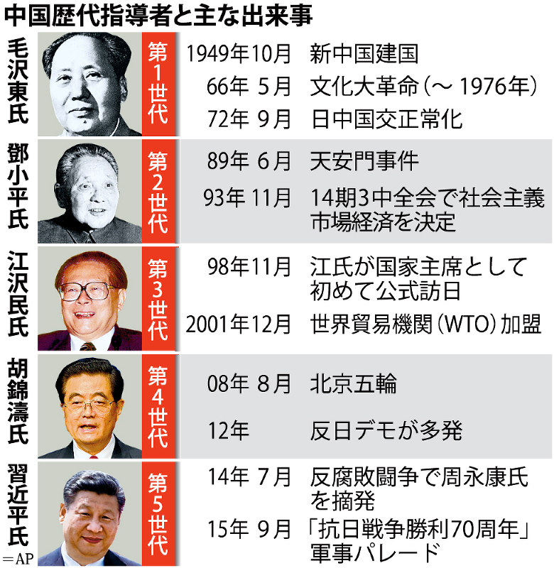 中国歴代指導者2021.4.8